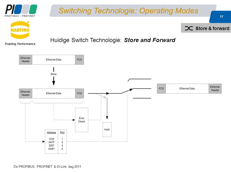 Switching Technologie: Operating Modes