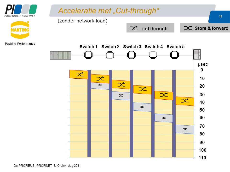 "Acceleratie met ""Cut-through"