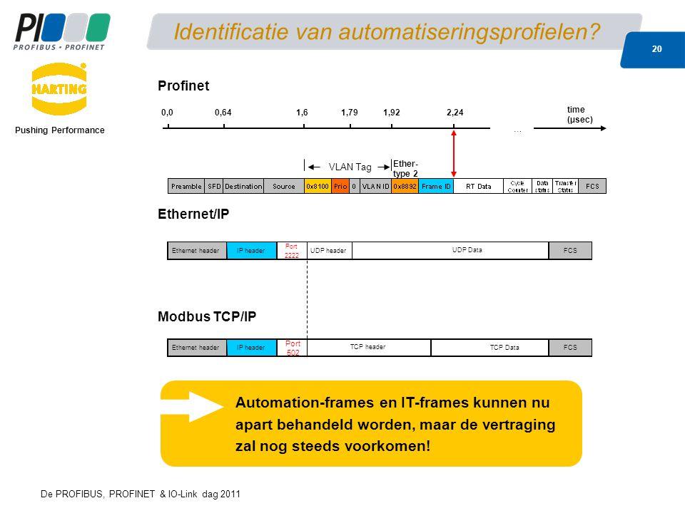 Identificatie van automatiseringsprofielen