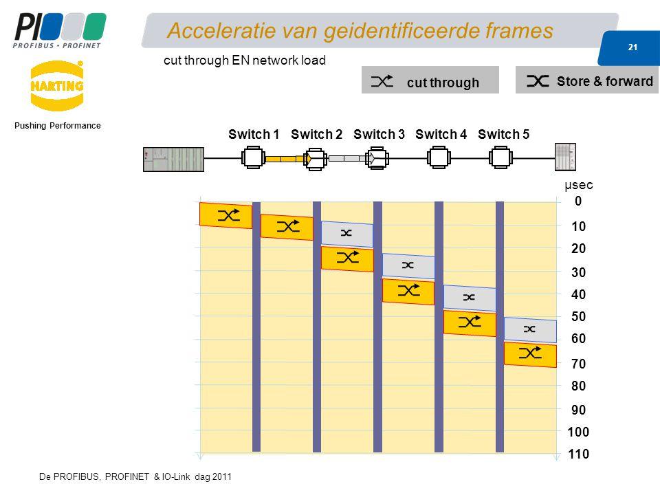 Acceleratie van geidentificeerde frames