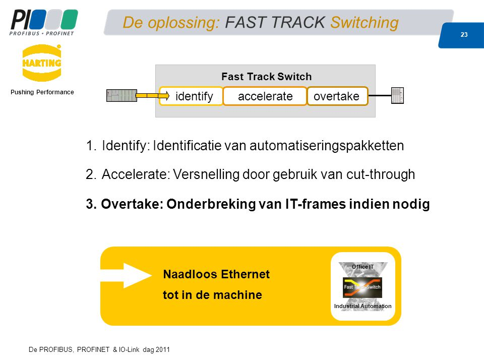De oplossing: FAST TRACK Switching