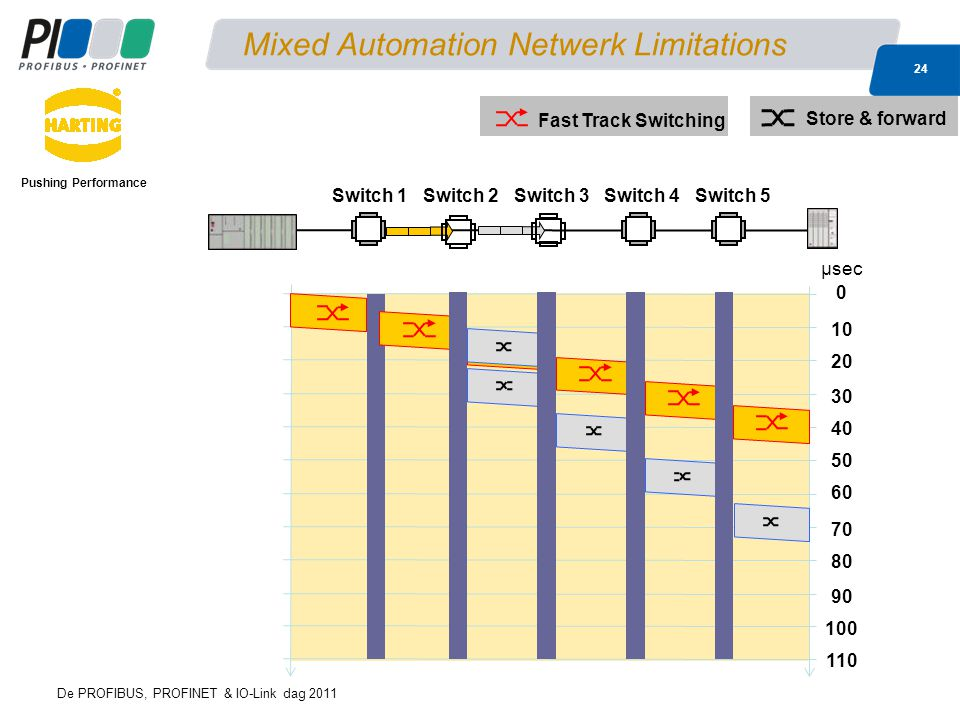 Mixed Automation Netwerk Limitations