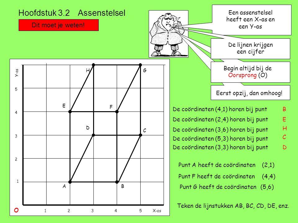 Hoofdstuk 3.2 Assenstelsel