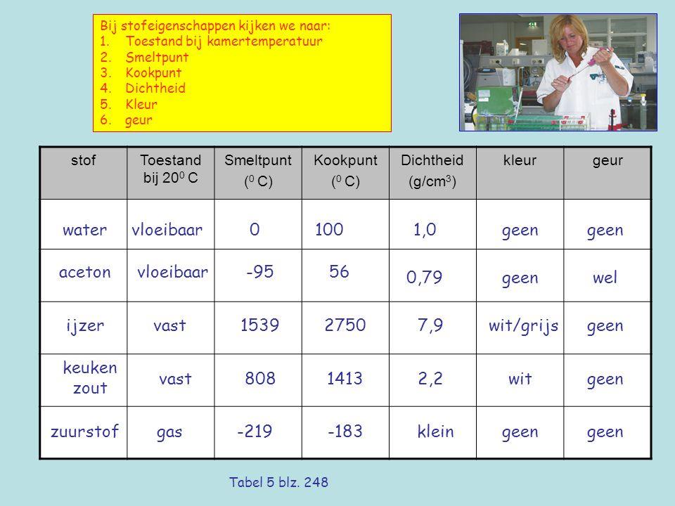 water vloeibaar 100 1,0 geen geen aceton vloeibaar -95 56 0,79 geen