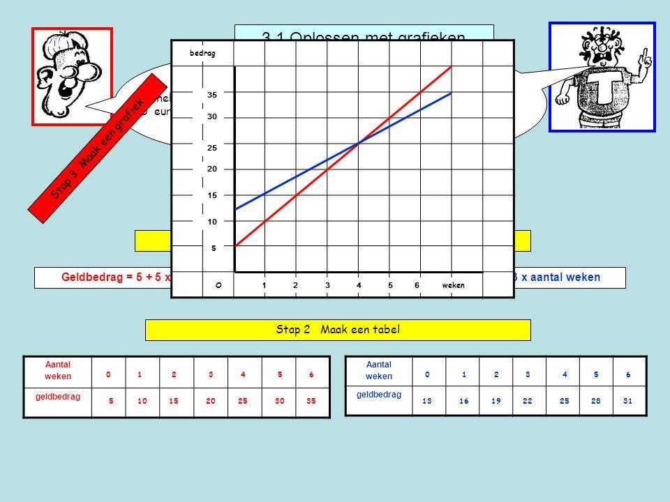 3.1 Oplossen met grafieken