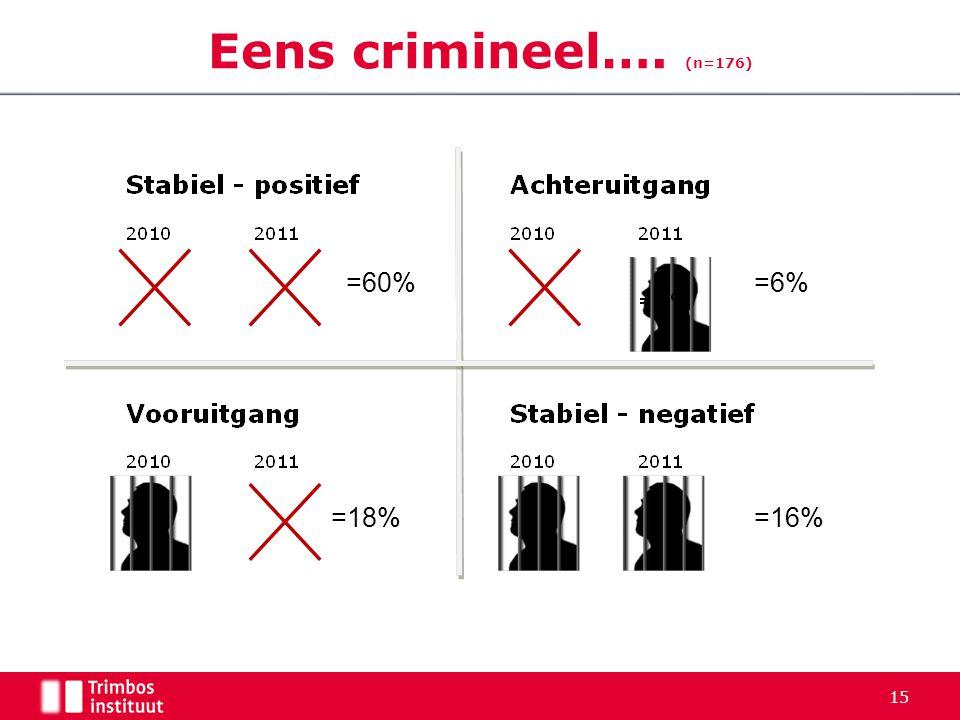 Eens crimineel…. (n=176) =60% =6% =18% =16% 5-4-2017