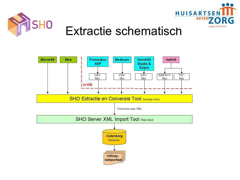 Extractie schematisch