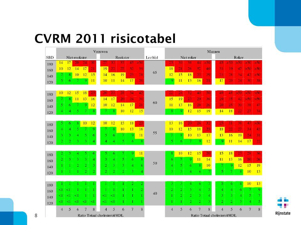 CVRM 2011 risicotabel