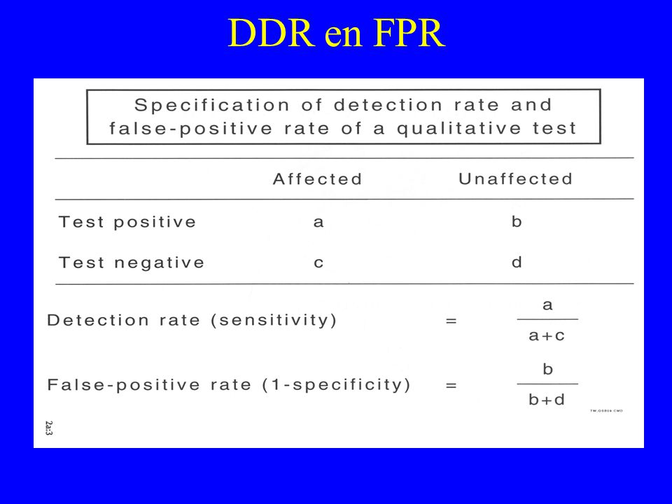 DDR en FPR