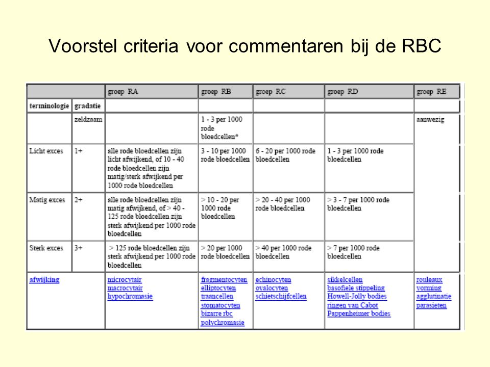 Voorstel criteria voor commentaren bij de RBC