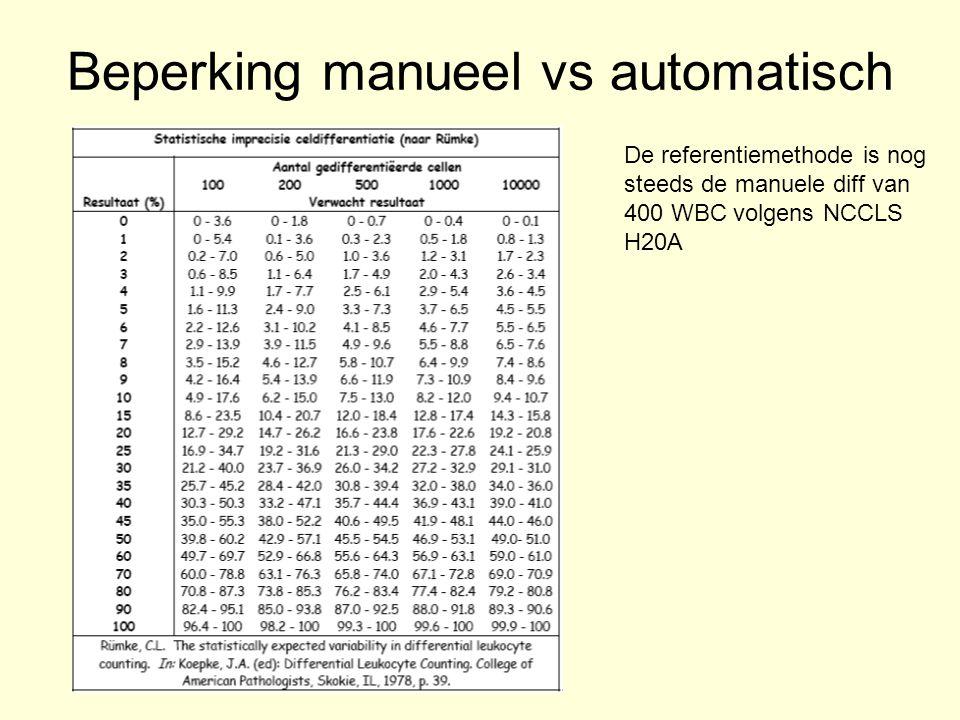 Beperking manueel vs automatisch