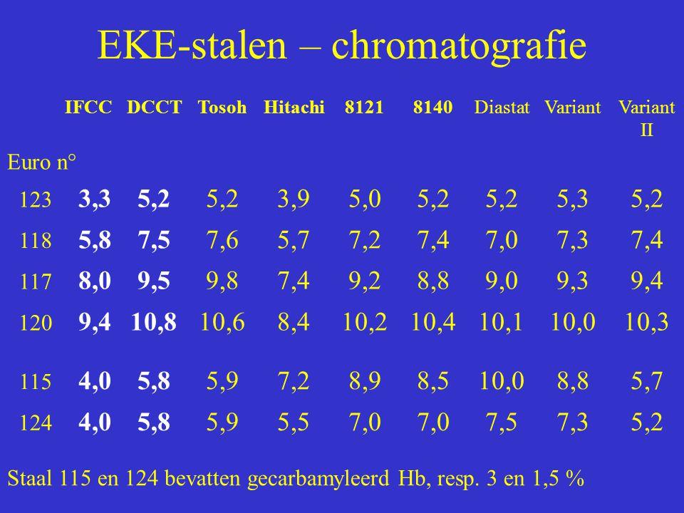 EKE-stalen – chromatografie