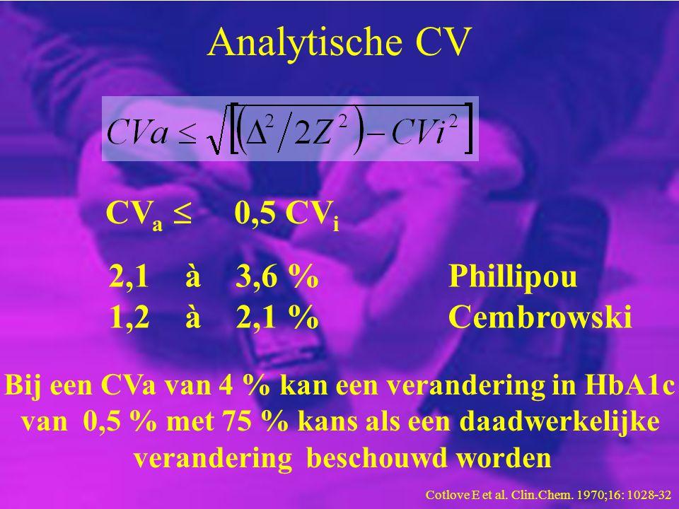 Analytische CV CVa  0,5 CVi 2,1 à 3,6 % Phillipou