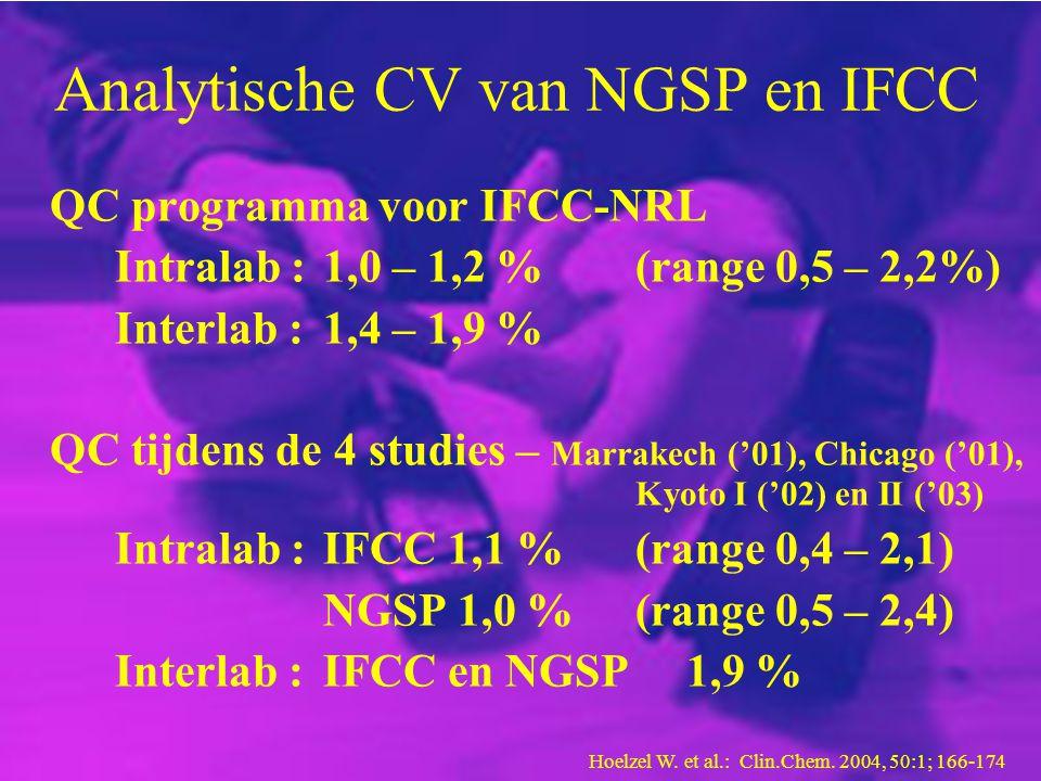 Analytische CV van NGSP en IFCC