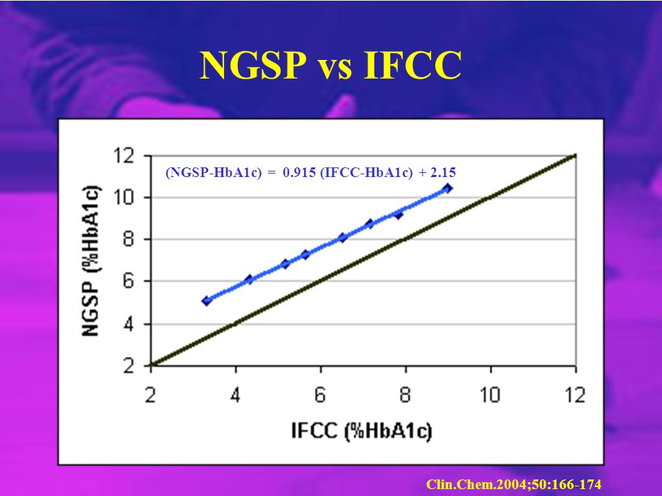 NGSP vs IFCC (NGSP-HbA1c) = 0.915 (IFCC-HbA1c) + 2.15