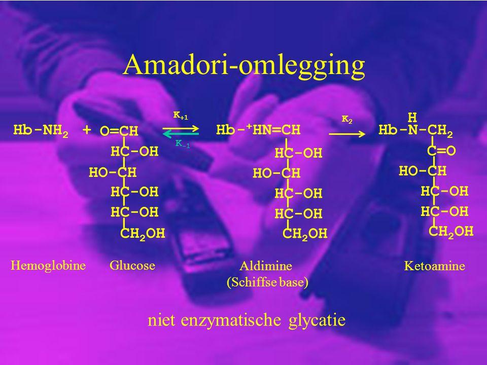 niet enzymatische glycatie