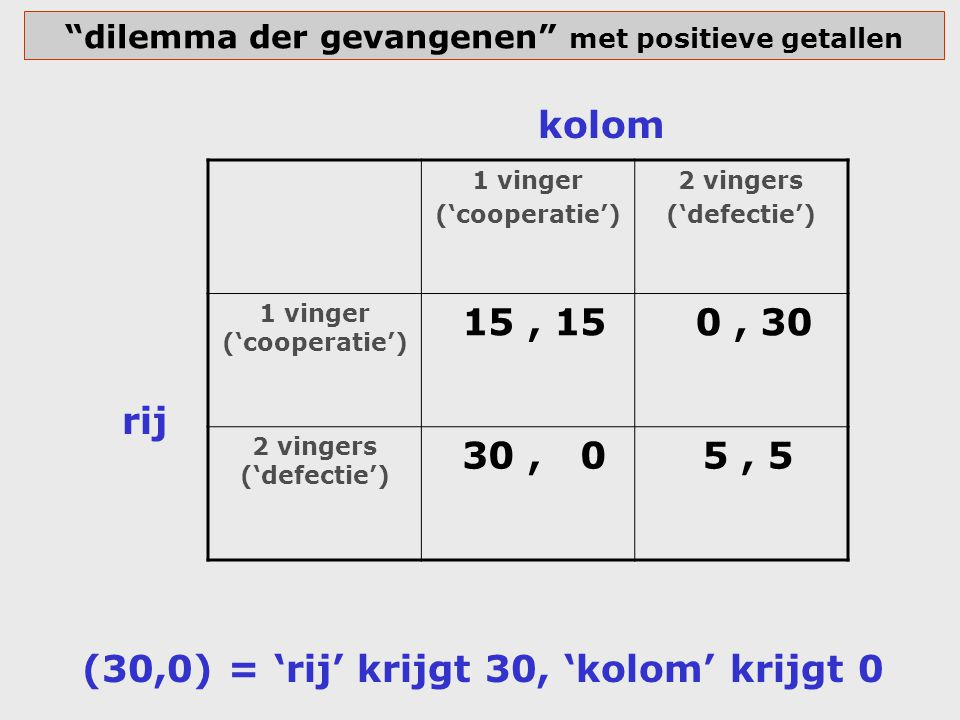 dilemma der gevangenen met positieve getallen