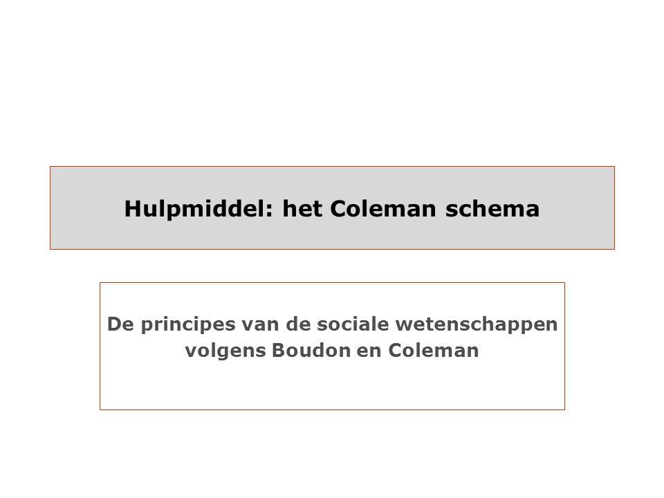 Hulpmiddel: het Coleman schema