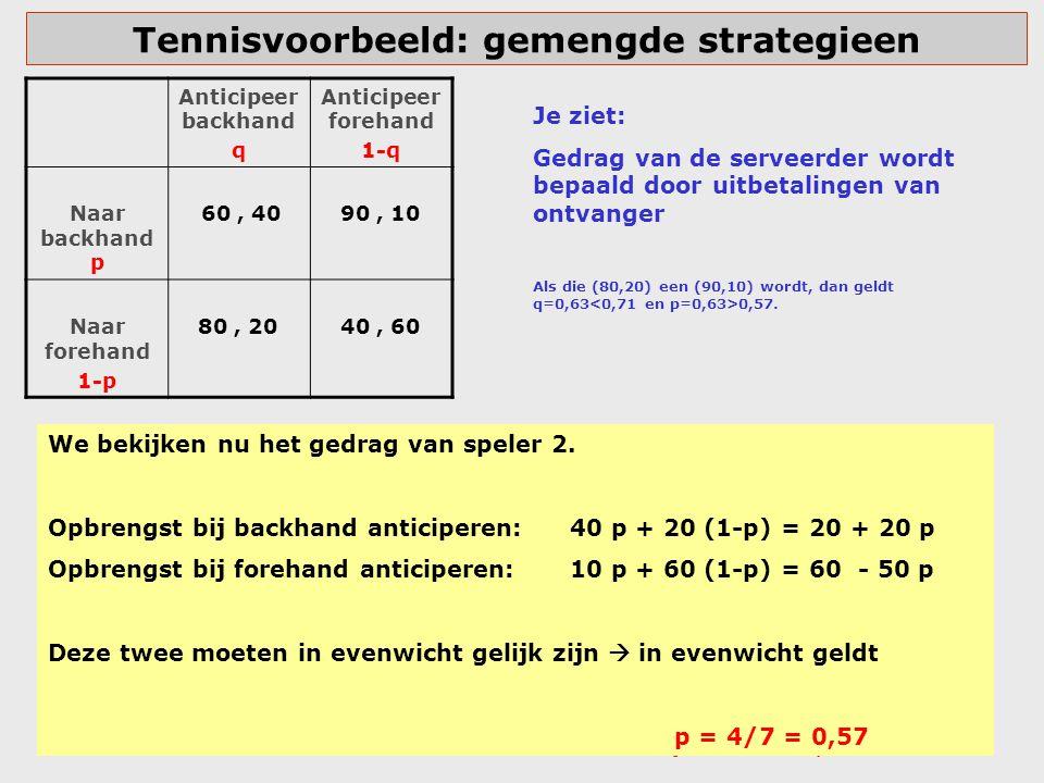 Tennisvoorbeeld: gemengde strategieen