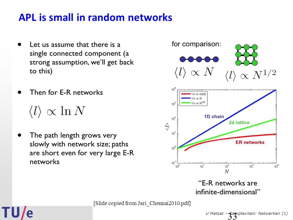 APL is small in random networks