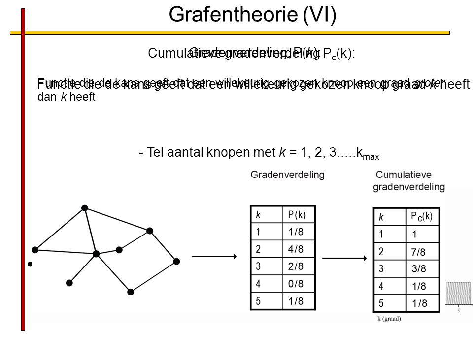 Gradenverdeling, P(k):