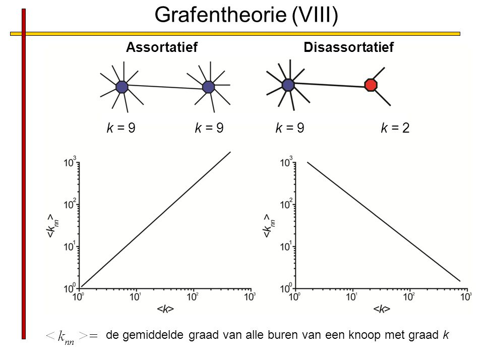 Grafentheorie (VIII) Assortatief Disassortatief k = 9 k = 9 k = 9