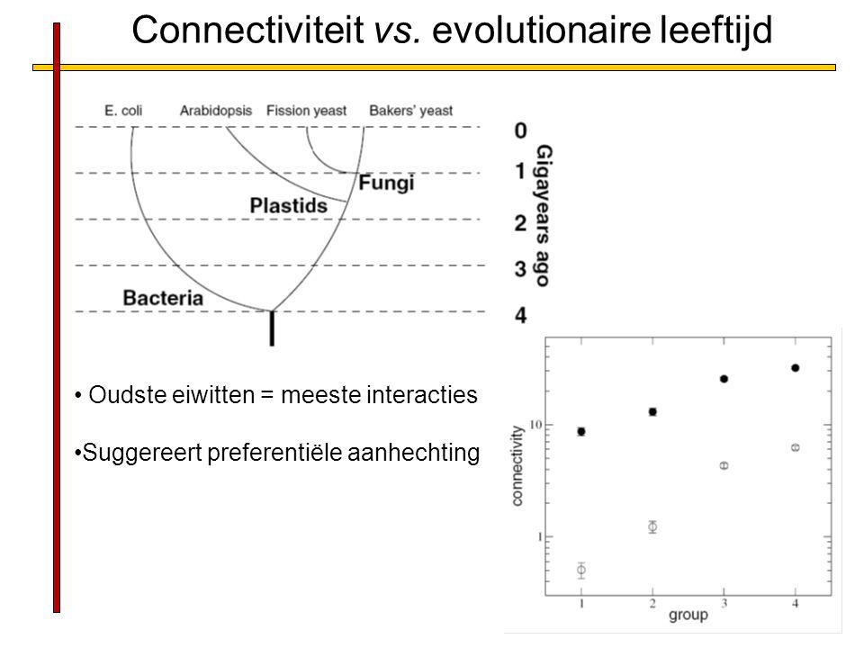 Connectiviteit vs. evolutionaire leeftijd