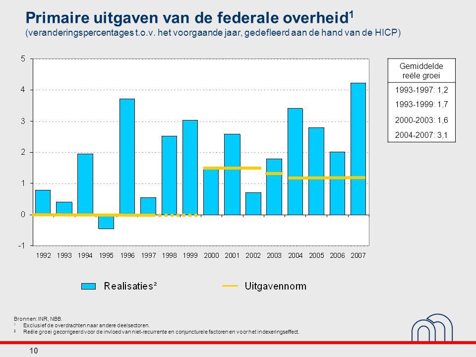 Primaire uitgaven van de federale overheid1 (veranderingspercentages t