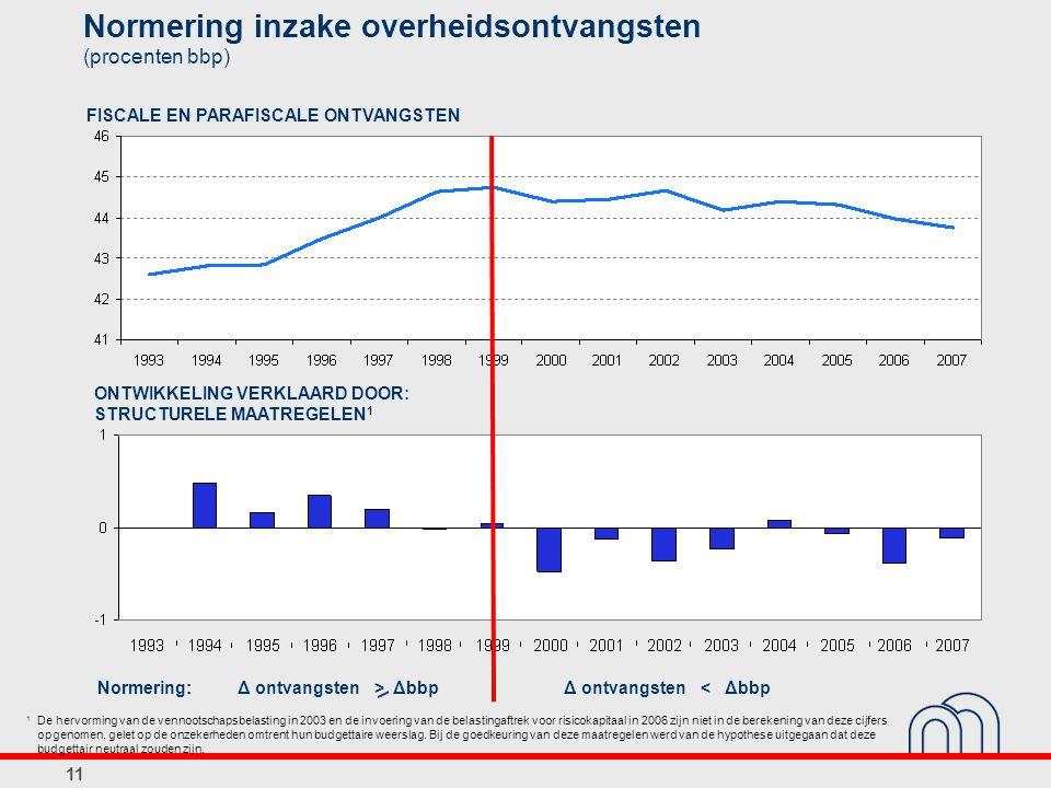 Normering inzake overheidsontvangsten (procenten bbp)