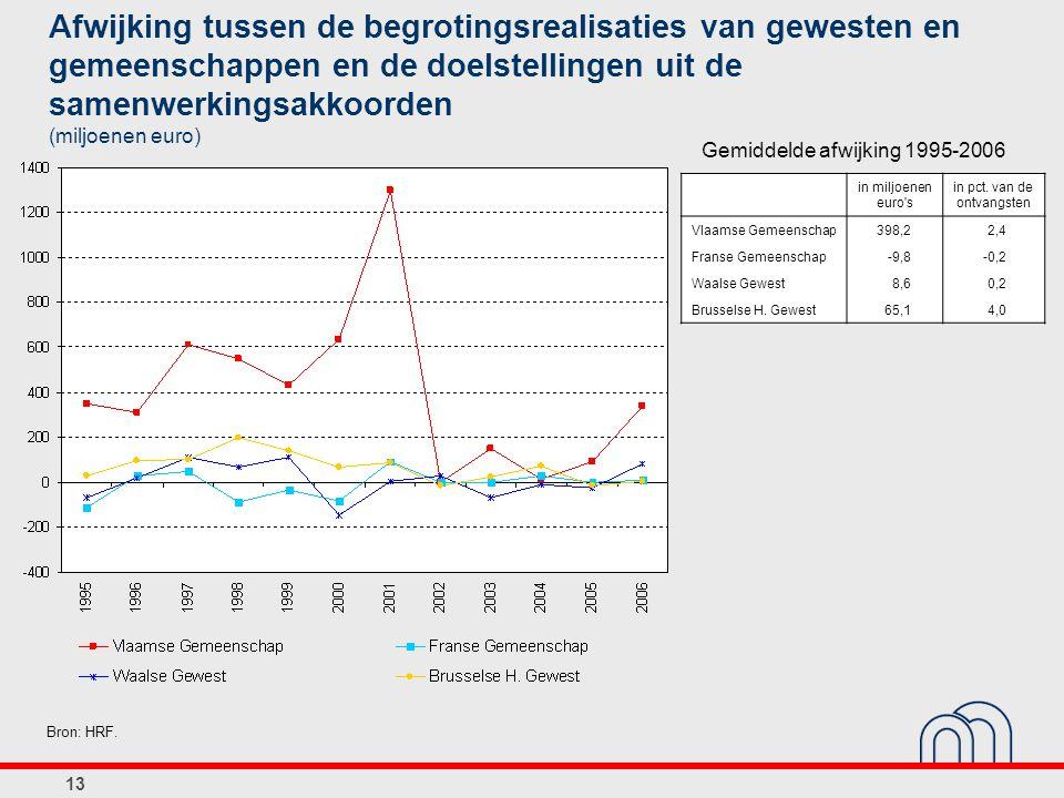 Afwijking tussen de begrotingsrealisaties van gewesten en gemeenschappen en de doelstellingen uit de samenwerkingsakkoorden (miljoenen euro)