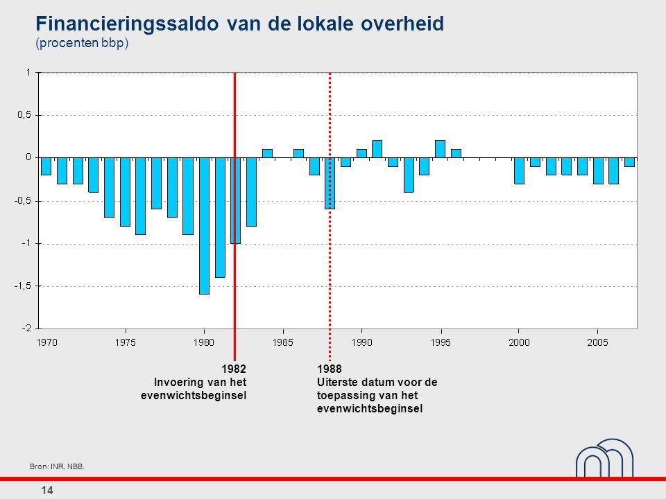 Financieringssaldo van de lokale overheid (procenten bbp)