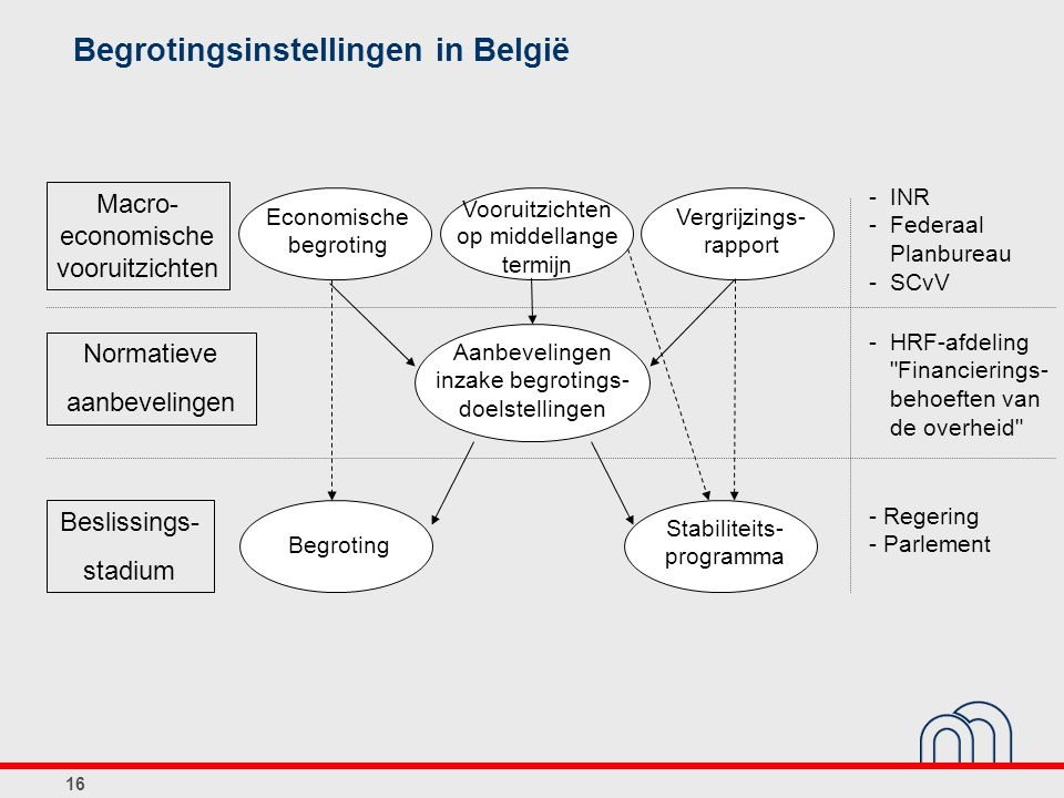 Begrotingsinstellingen in België