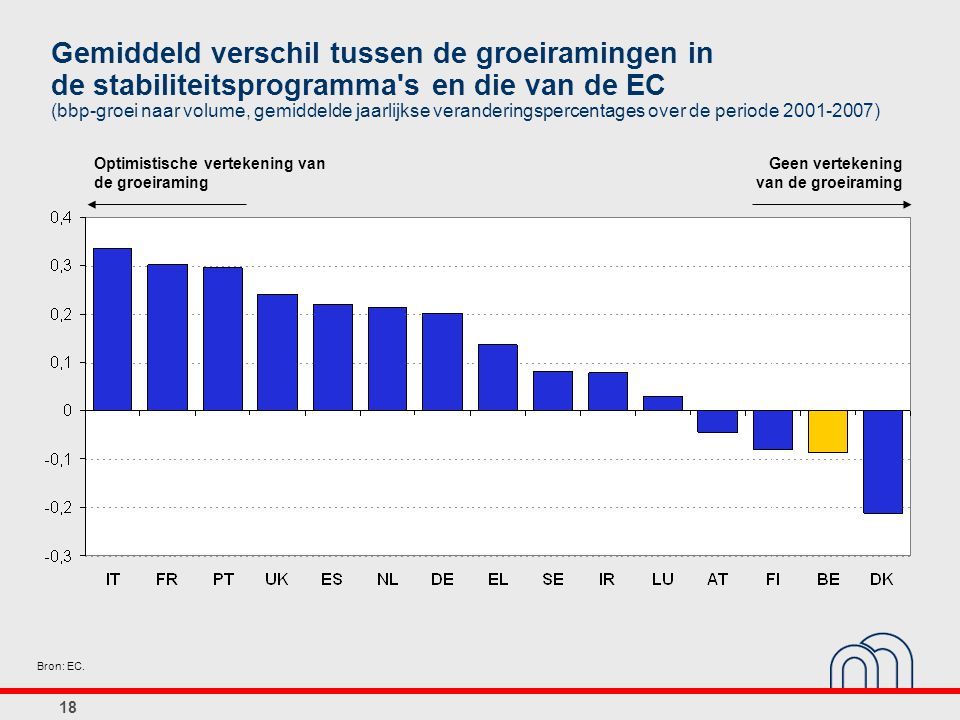 Gemiddeld verschil tussen de groeiramingen in de stabiliteitsprogramma s en die van de EC (bbp-groei naar volume, gemiddelde jaarlijkse veranderingspercentages over de periode 2001-2007)