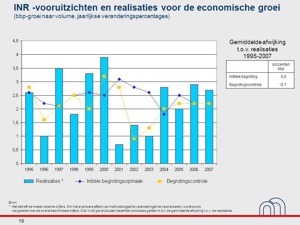 INR -vooruitzichten en realisaties voor de economische groei (bbp-groei naar volume, jaarlijkse veranderingspercentages)