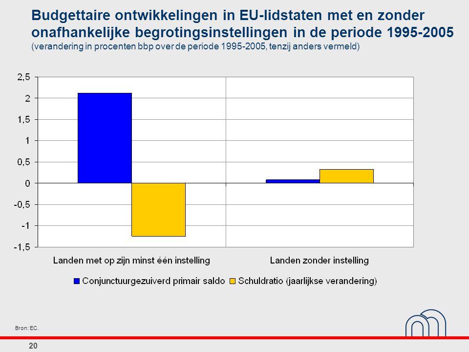 Budgettaire ontwikkelingen in EU-lidstaten met en zonder onafhankelijke begrotingsinstellingen in de periode 1995-2005 (verandering in procenten bbp over de periode 1995-2005, tenzij anders vermeld)