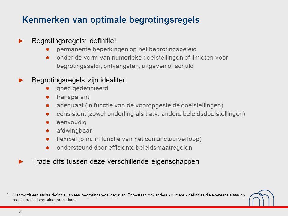 Kenmerken van optimale begrotingsregels