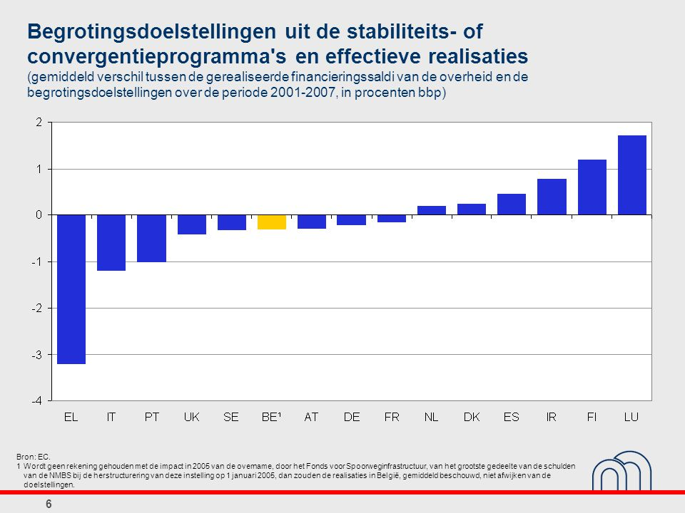 Begrotingsdoelstellingen uit de stabiliteits- of convergentieprogramma s en effectieve realisaties (gemiddeld verschil tussen de gerealiseerde financieringssaldi van de overheid en de begrotingsdoelstellingen over de periode 2001-2007, in procenten bbp)