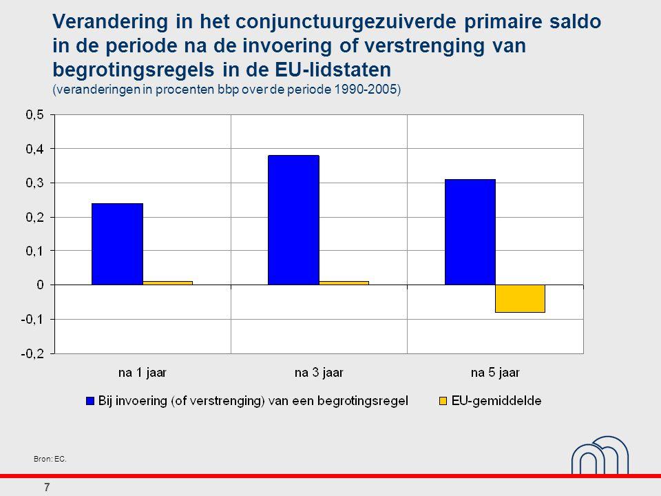Verandering in het conjunctuurgezuiverde primaire saldo in de periode na de invoering of verstrenging van begrotingsregels in de EU-lidstaten (veranderingen in procenten bbp over de periode 1990-2005)