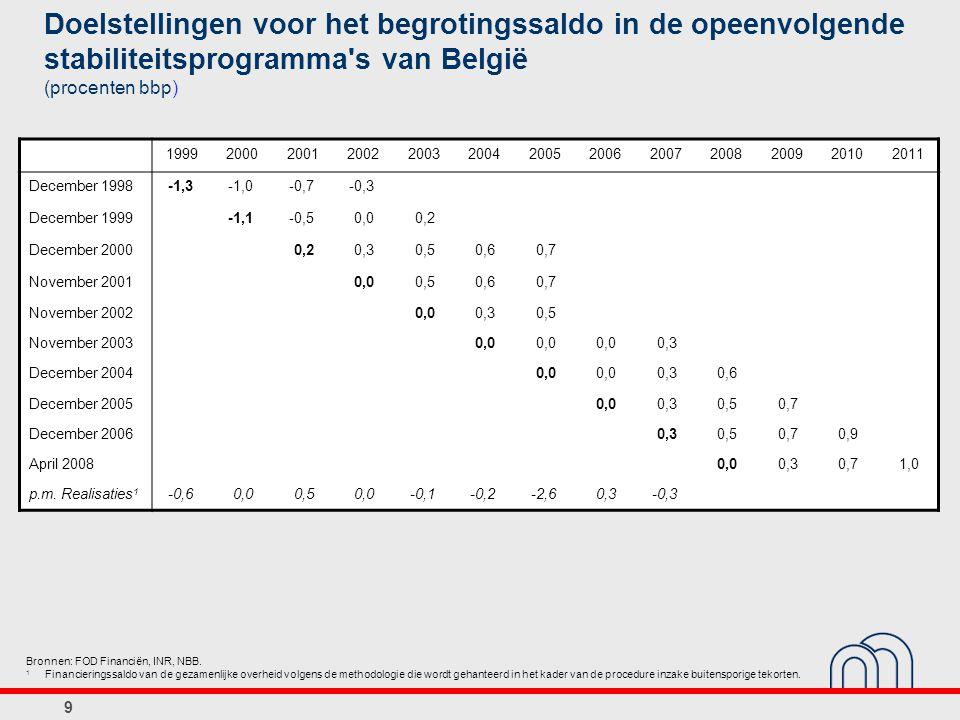 Doelstellingen voor het begrotingssaldo in de opeenvolgende stabiliteitsprogramma s van België (procenten bbp)