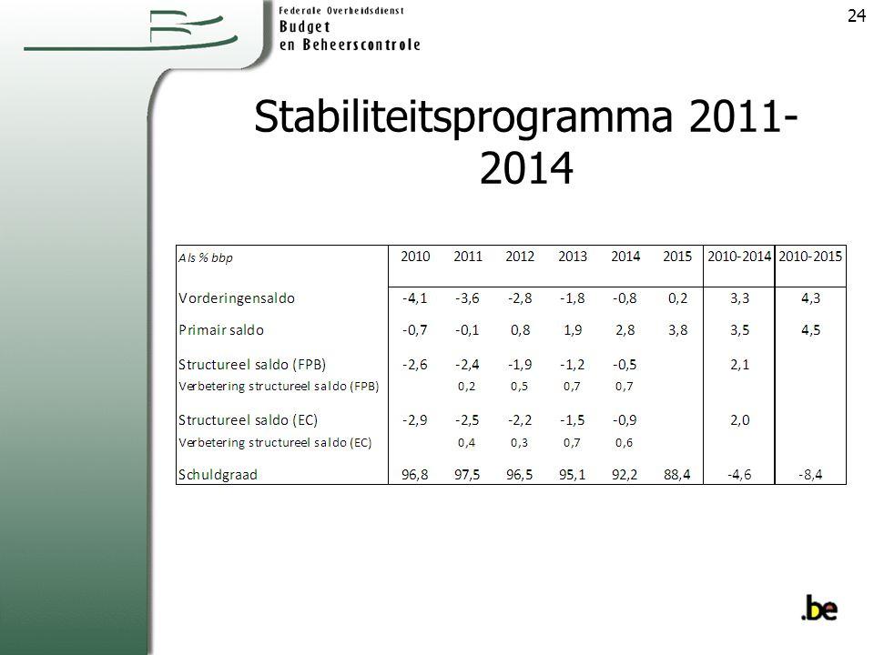 Stabiliteitsprogramma 2011-2014