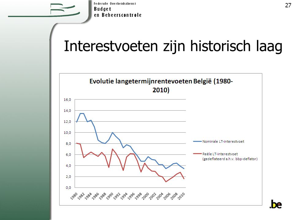 Interestvoeten zijn historisch laag