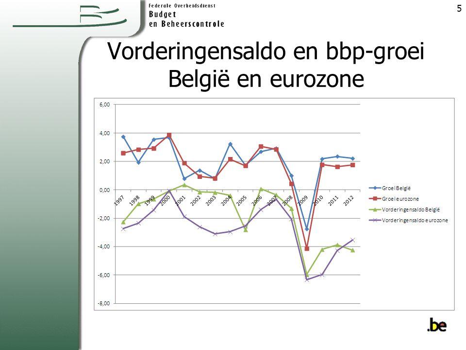 Vorderingensaldo en bbp-groei België en eurozone