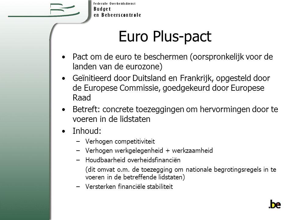 Euro Plus-pact Pact om de euro te beschermen (oorspronkelijk voor de landen van de eurozone)