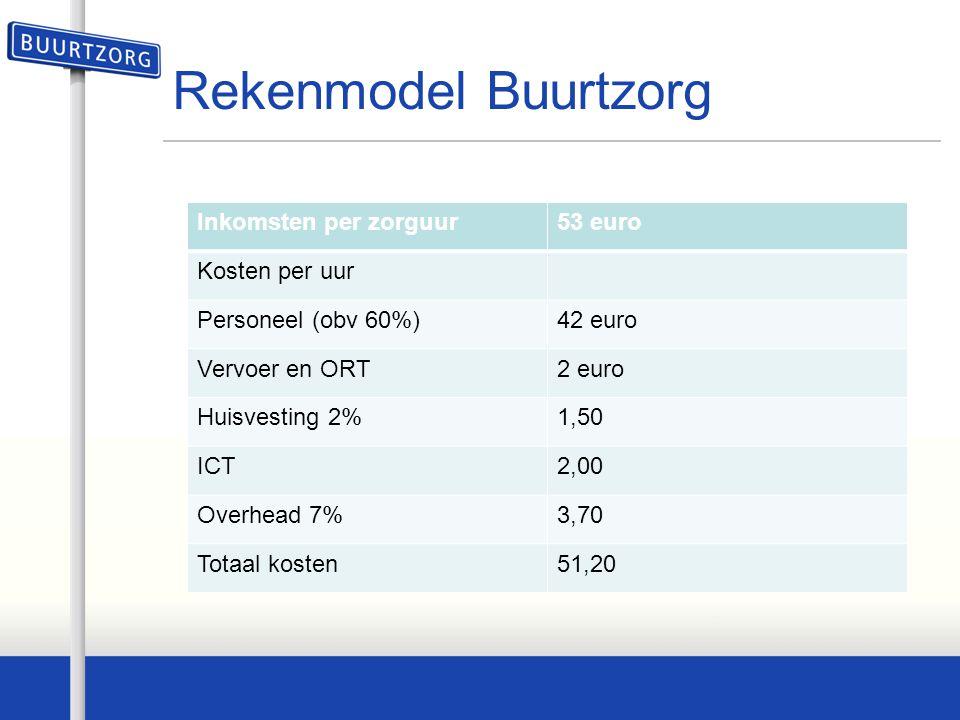 Rekenmodel Buurtzorg Inkomsten per zorguur 53 euro Kosten per uur