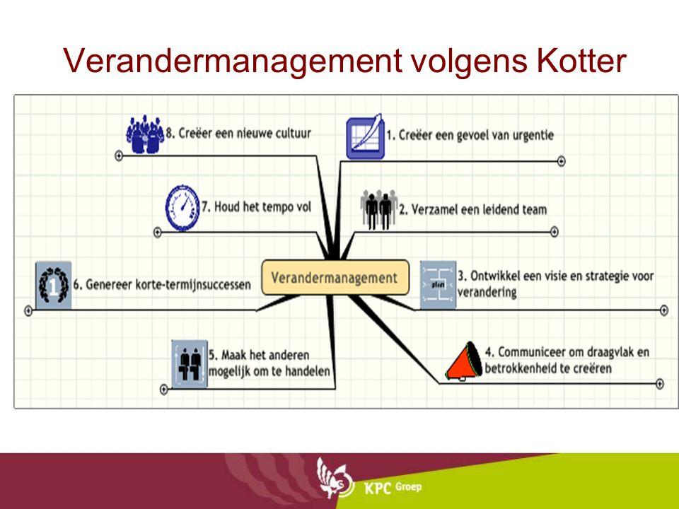 Verandermanagement volgens Kotter