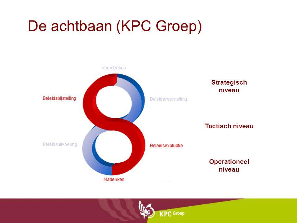 De achtbaan (KPC Groep)