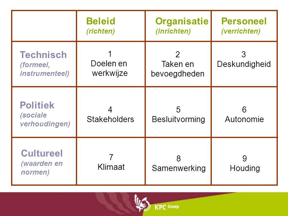 Organisatie (inrichten) Personeel (verrichten)