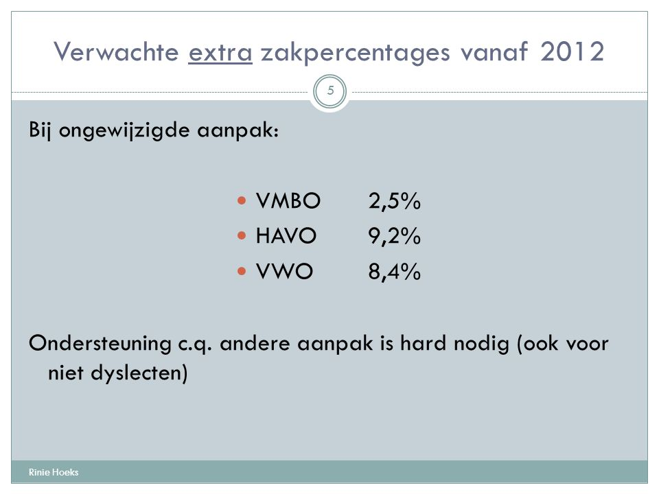 Verwachte extra zakpercentages vanaf 2012