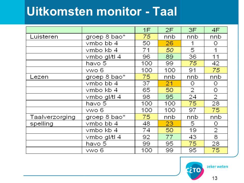 Uitkomsten monitor - Taal
