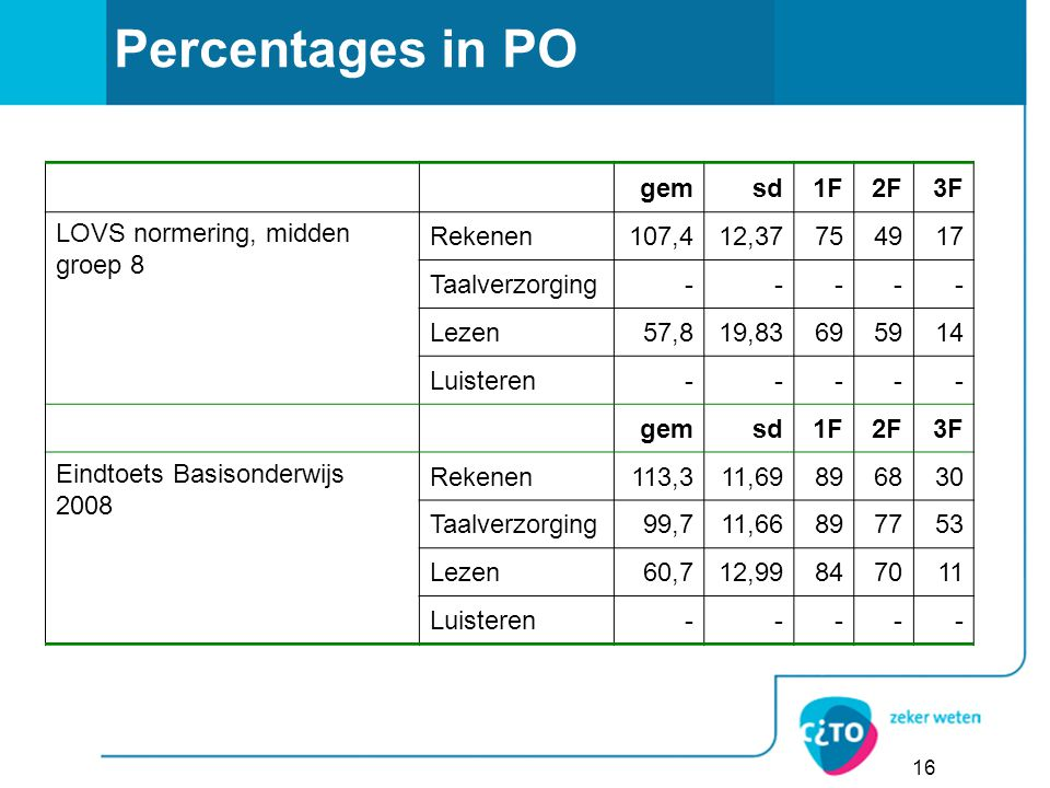 Percentages in PO gem sd 1F 2F 3F LOVS normering, midden groep 8